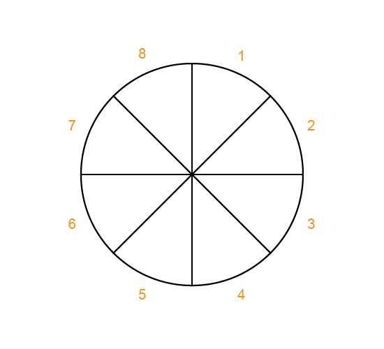 rating-wheel image no.1