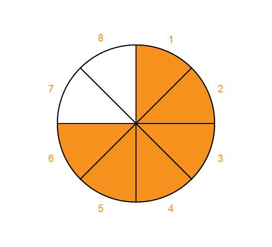rating-wheel image no.19