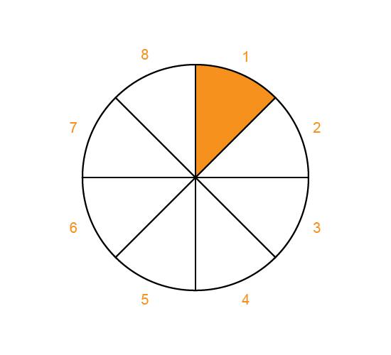 Rating Wheel