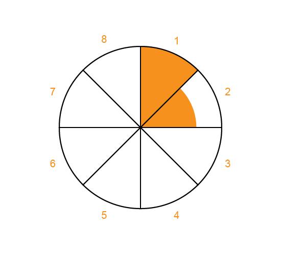 rating-wheel image no.6