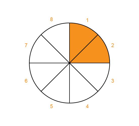 rating-wheel image no.7