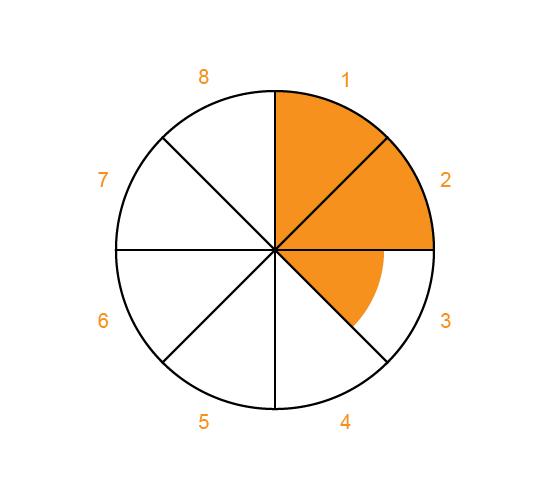 rating-wheel image no.9
